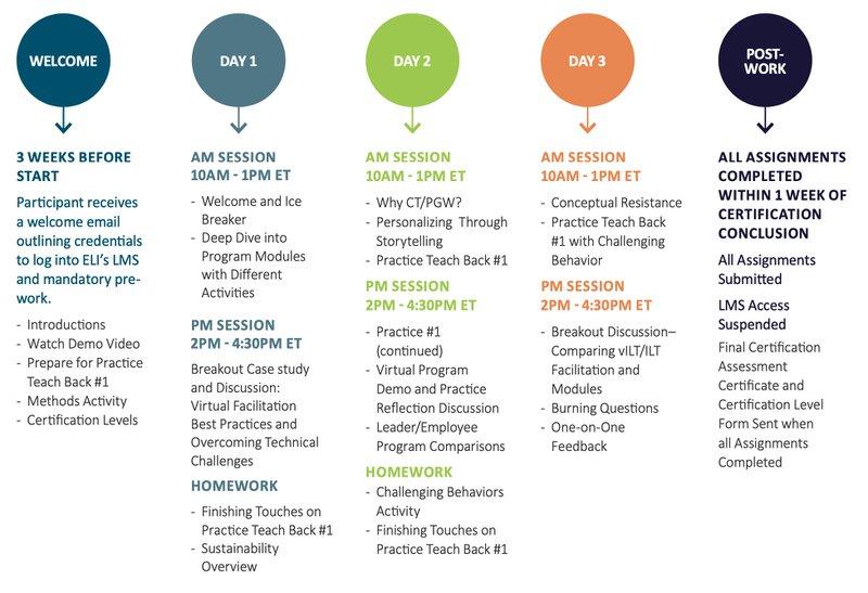 ELI Certified Instructor Program Agenda
