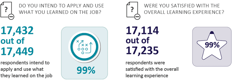 Survey results for training program to Fortune 100 company