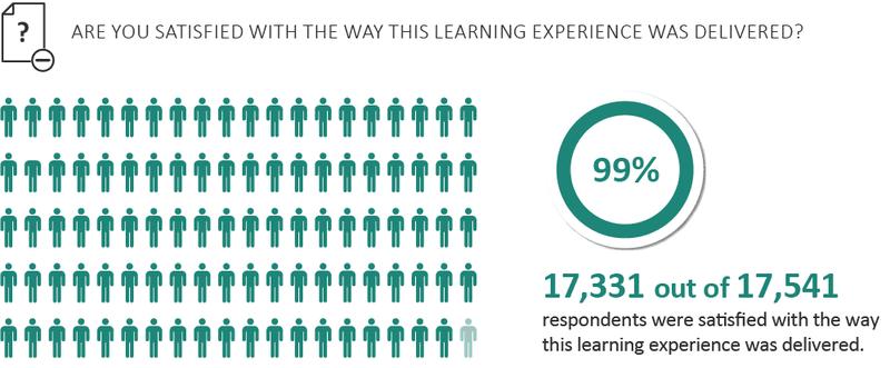 Survey results for Fortune 100 training program