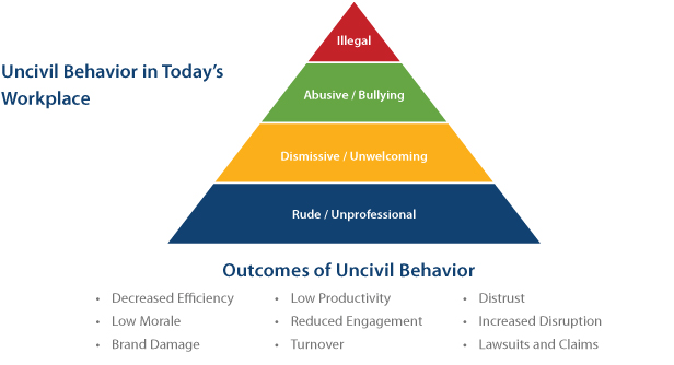 uncivil-triangle